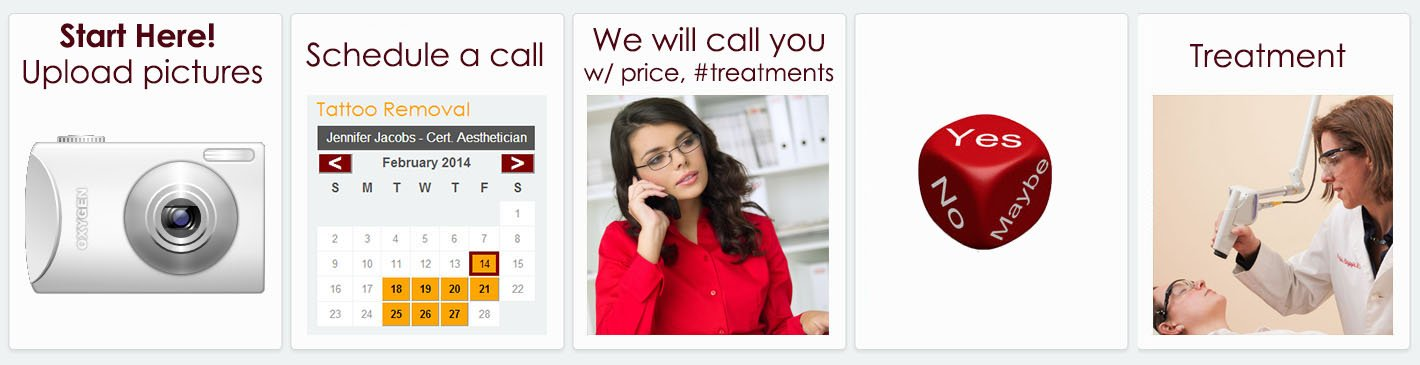Start Here! Upload pictures|Schedule a call|We will call you w/price, treatments|Yes,No,Maybe|Treatment